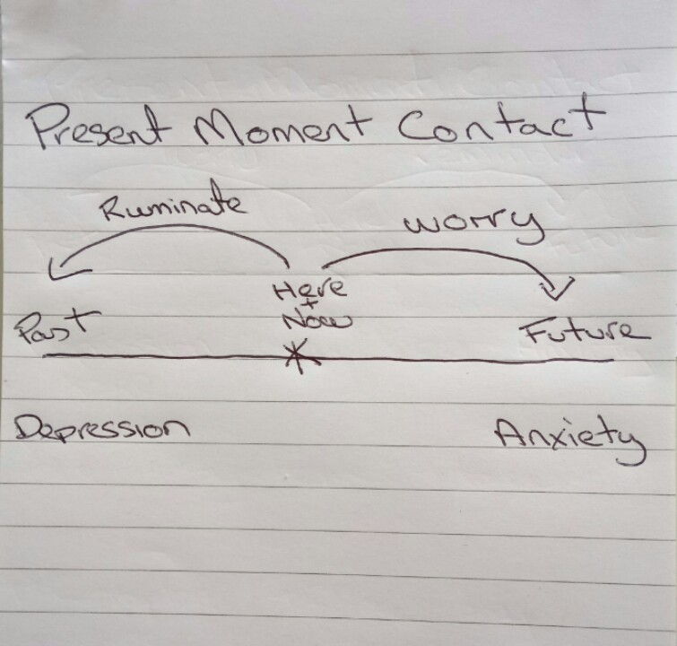 PresentMomentContactDrawing